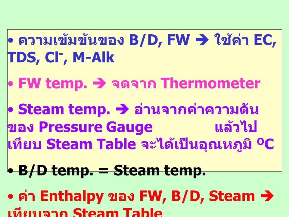 ความเข้มข้นของ B/D, FW  ใช้ค่า EC, TDS, Cl-, M-Alk