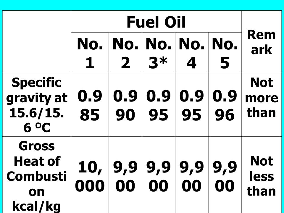 Fuel Oil Remark. No.1. No.2. No.3* No.4. No.5. Specific gravity at 15.6/15.6 OC. 0.985. 0.990.