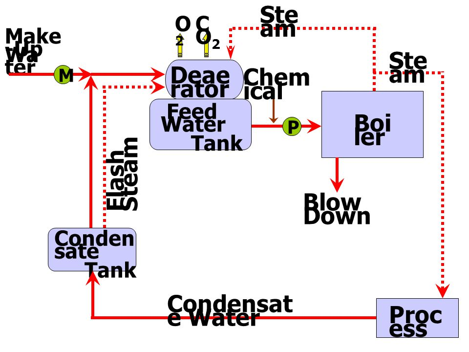 Steam Steam Deaerator Chemical Boiler Flash Steam Blow Down