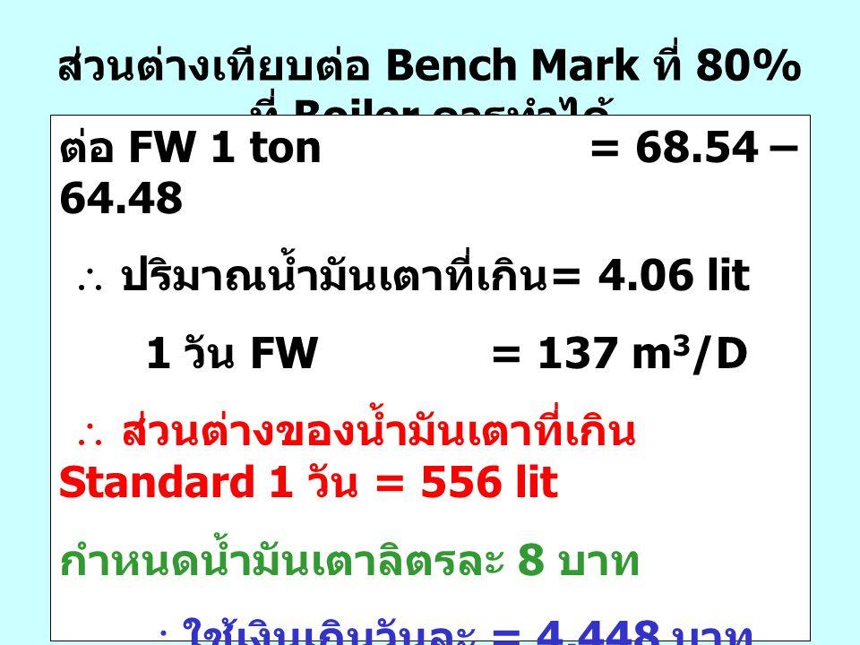 ส่วนต่างเทียบต่อ Bench Mark ที่ 80% ที่ Boiler ควรทำได้