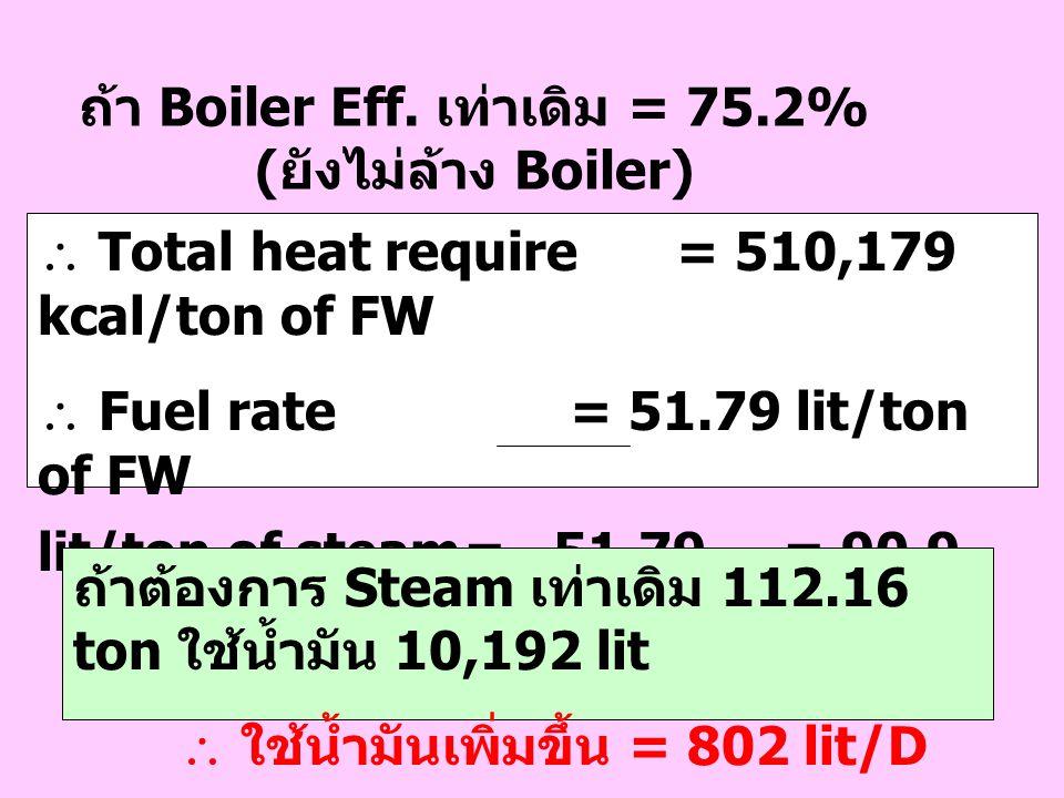 ถ้า Boiler Eff. เท่าเดิม = 75.2% (ยังไม่ล้าง Boiler)