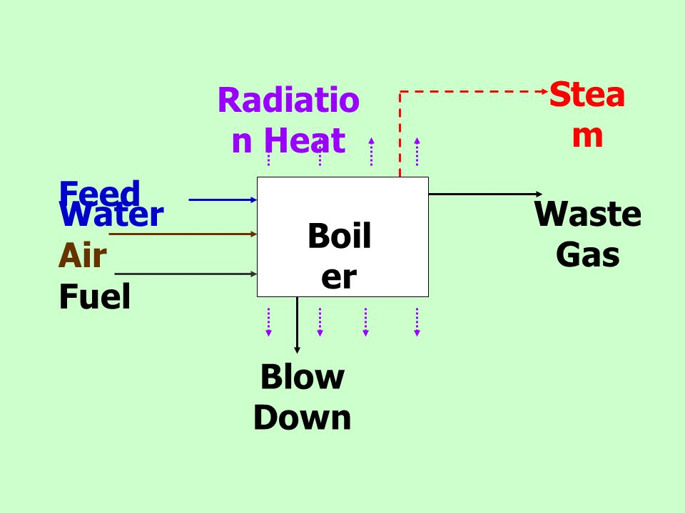 Steam Radiation Heat Boiler Feed Water Air Fuel Waste Gas Blow Down
