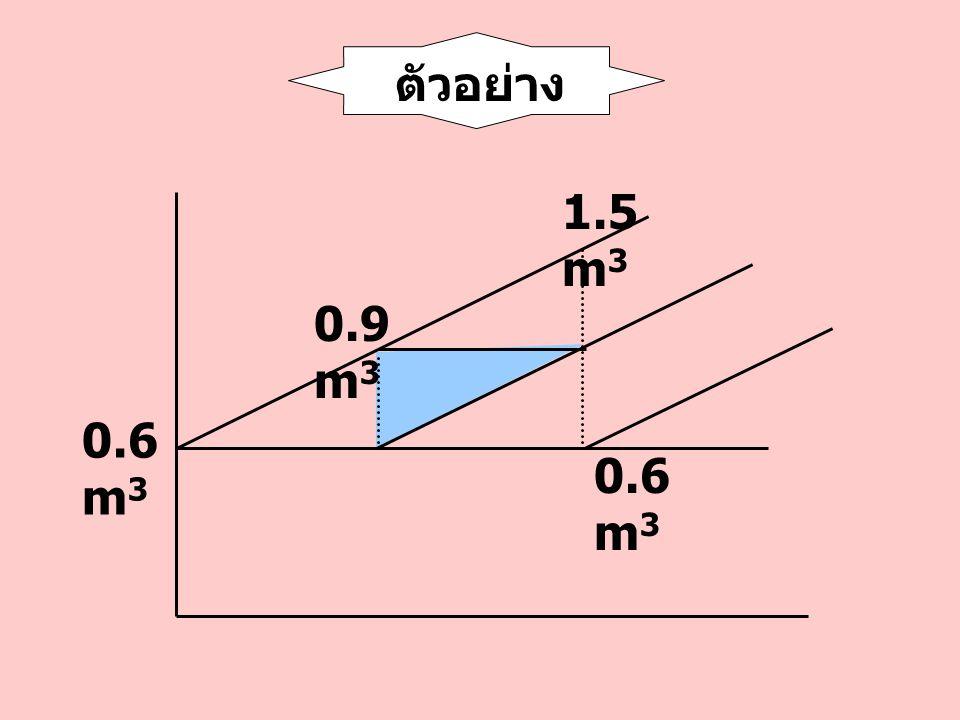 ตัวอย่าง 0.6 m3 0.9 m3 1.5 m3