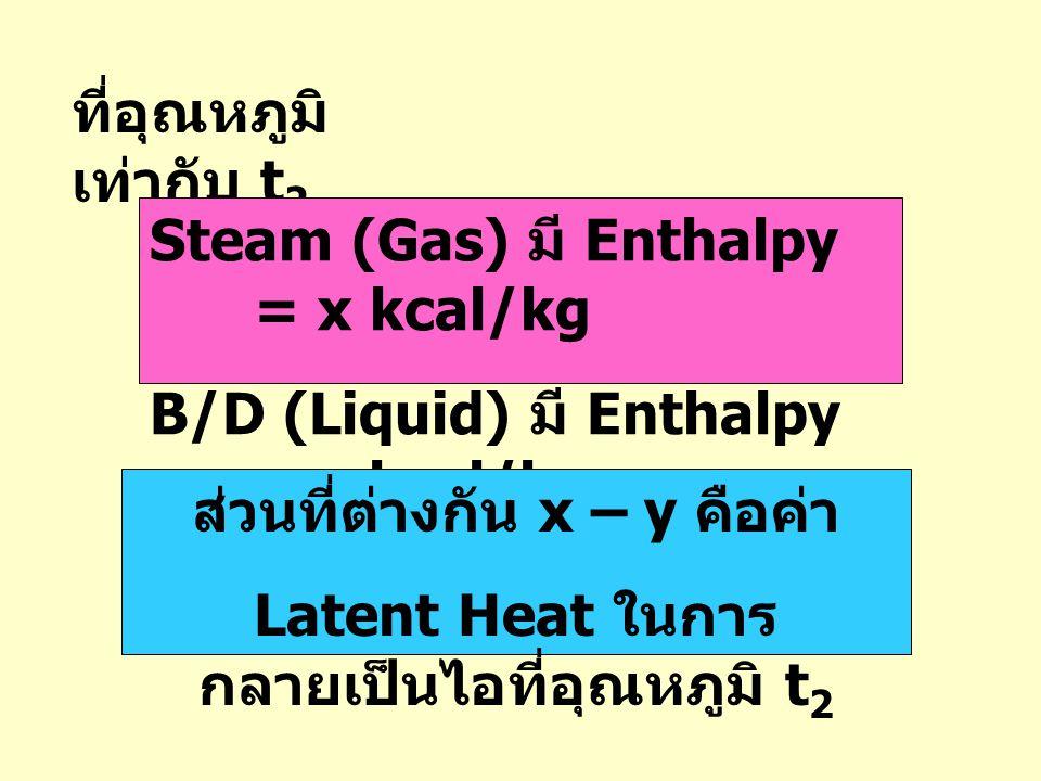 ส่วนที่ต่างกัน x – y คือค่า Latent Heat ในการกลายเป็นไอที่อุณหภูมิ t2