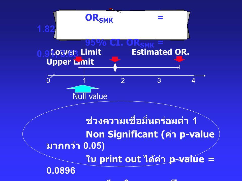 ช่วงความเชื่อมั่นคร่อมค่า 1 Non Significant (ค่า p-value มากกว่า 0.05)