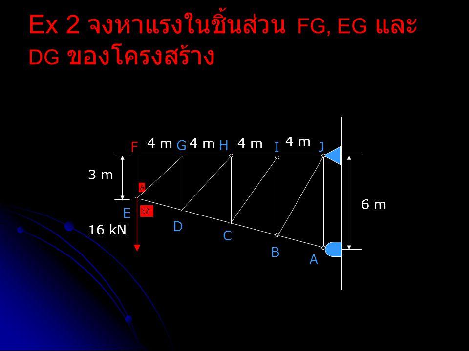 Ex 2 จงหาแรงในชิ้นส่วน FG, EG และ DG ของโครงสร้าง