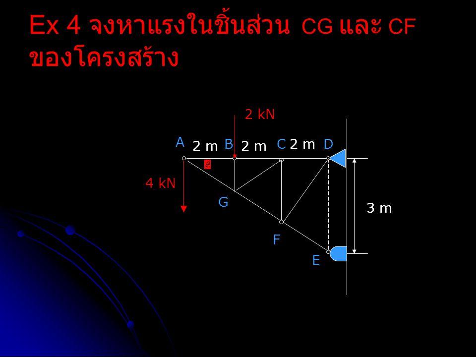 Ex 4 จงหาแรงในชิ้นส่วน CG และ CF ของโครงสร้าง