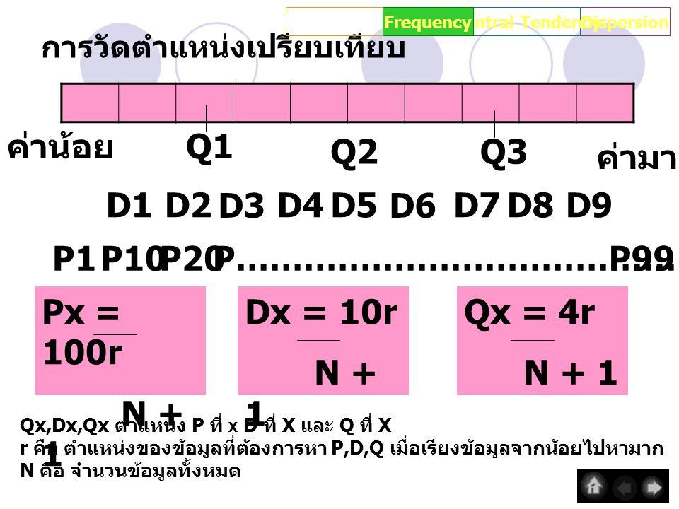ค่าน้อย ค่ามาก Q2 Q1 Q3 D2 D3 D1 D4 D5 D6 D7 D8 D9 P1 P10 P20 P99