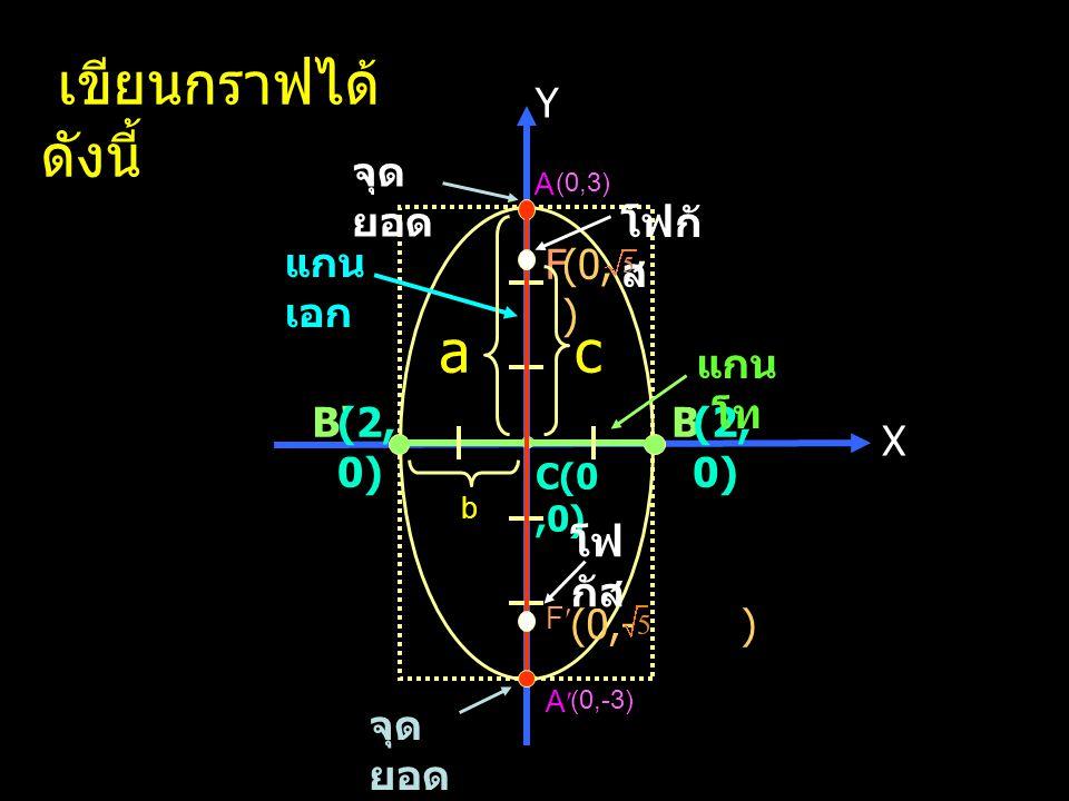 เขียนกราฟได้ดังนี้ a c B (-2,0) Y จุดยอด โฟกัส แกนเอก F (0, ) แกนโท