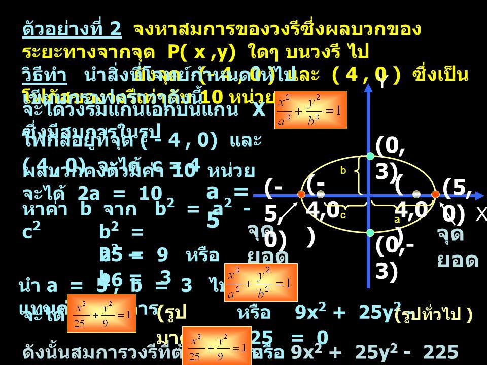 (0,3) (- 4,0) ( 4,0) (-5,0) (5,0) a = 5 จุดยอด จุดยอด (0,-3)
