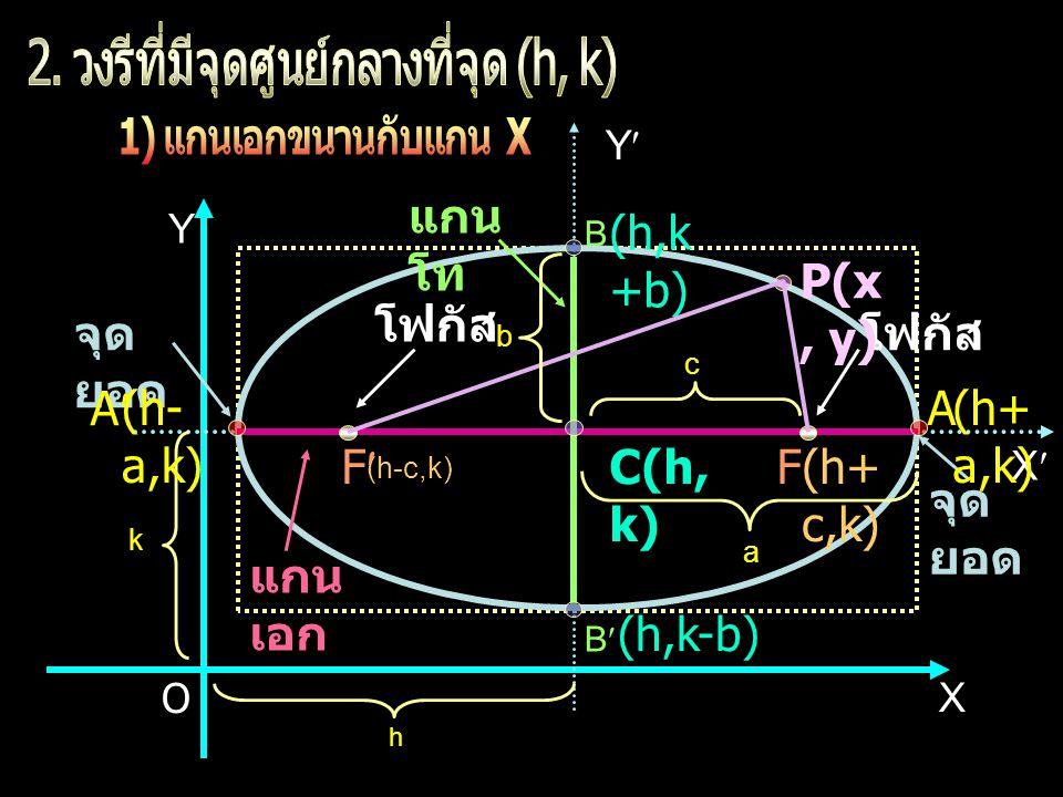 2. วงรีที่มีจุดศูนย์กลางที่จุด (h, k)