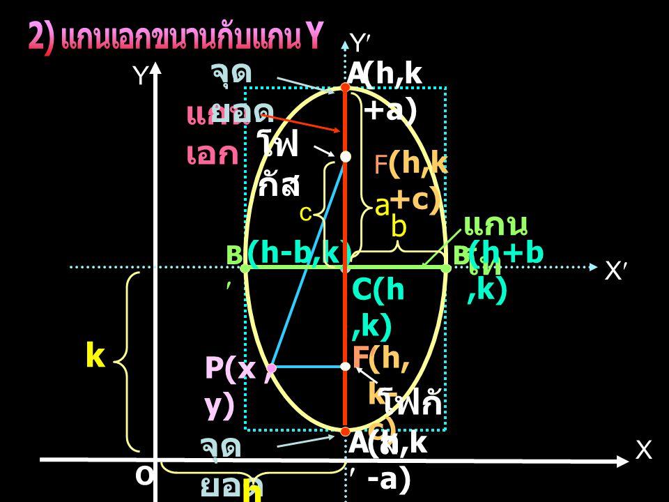 2) แกนเอกขนานกับแกน Y k h