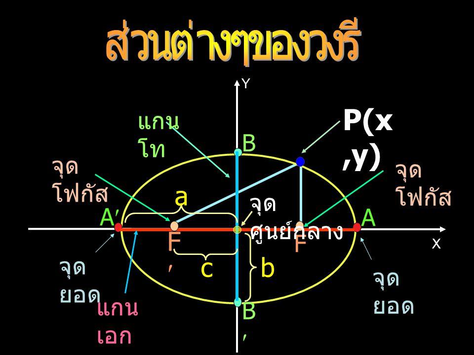 P(x,y) a F c b ส่วนต่างๆของวงรี แกนโท B จุดโฟกัส จุดโฟกัส