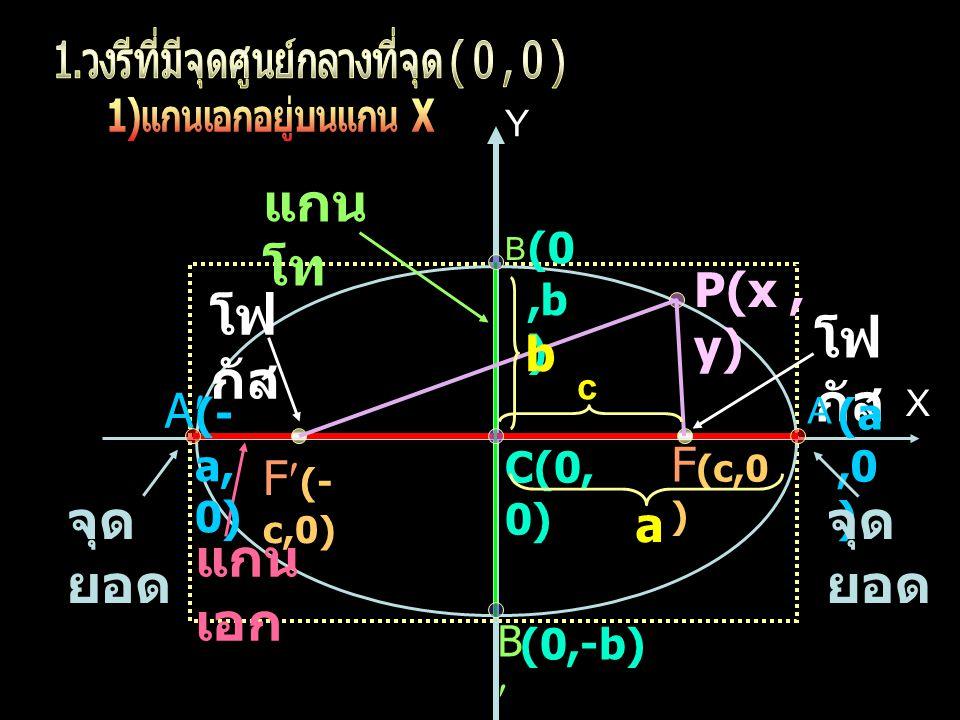 1. วงรีที่มีจุดศูนย์กลางที่จุด ( 0 , 0 )