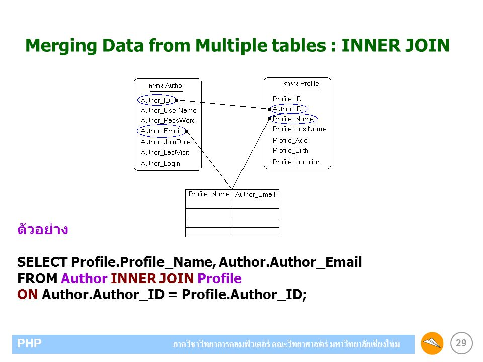 Merging Data from Multiple tables : INNER JOIN