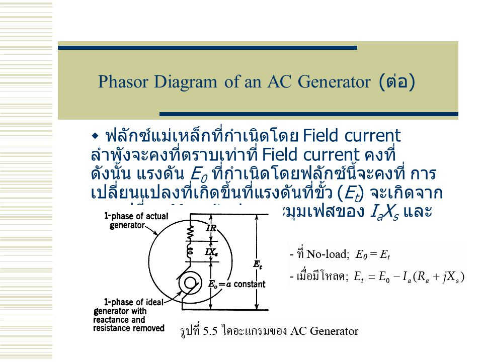 Phasor Diagram of an AC Generator (ต่อ)
