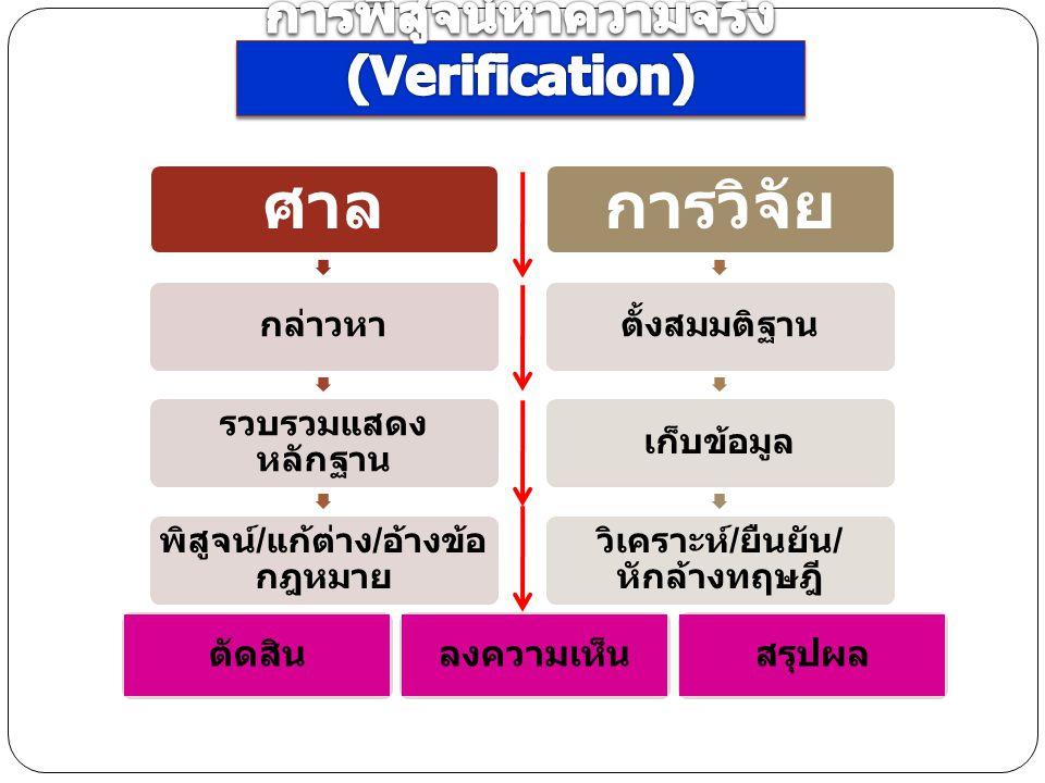 การพิสูจน์หาความจริง (Verification)