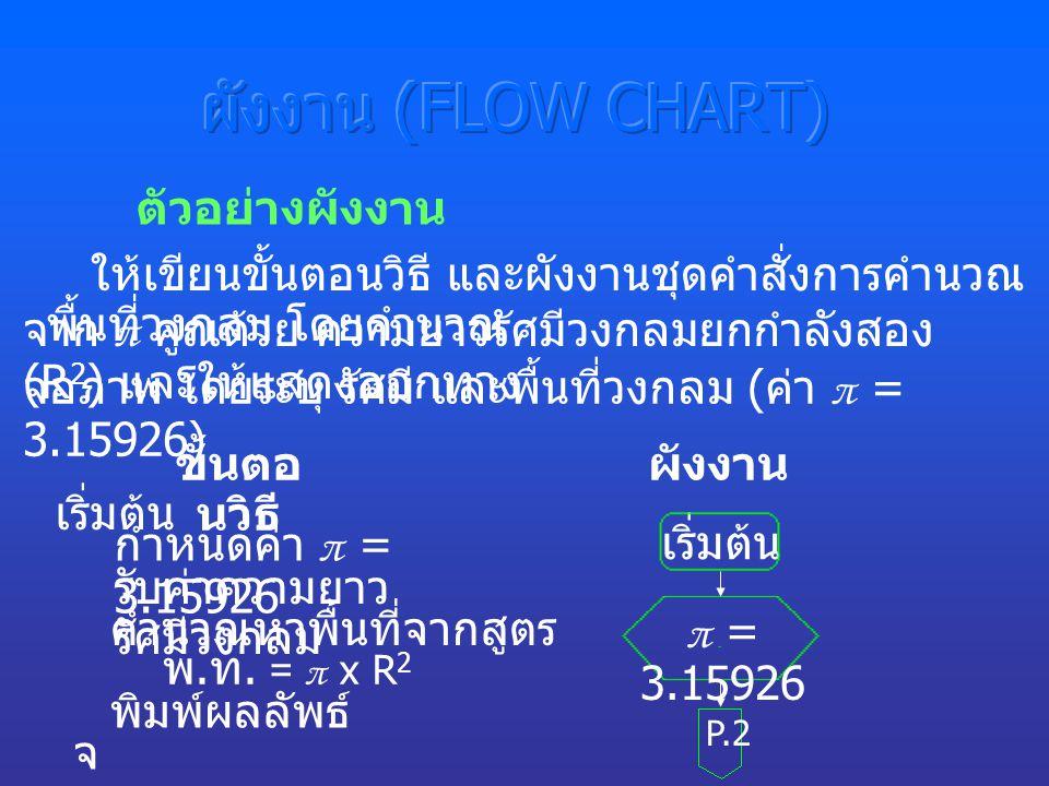 ผังงาน (FLOW CHART) ตัวอย่างผังงาน