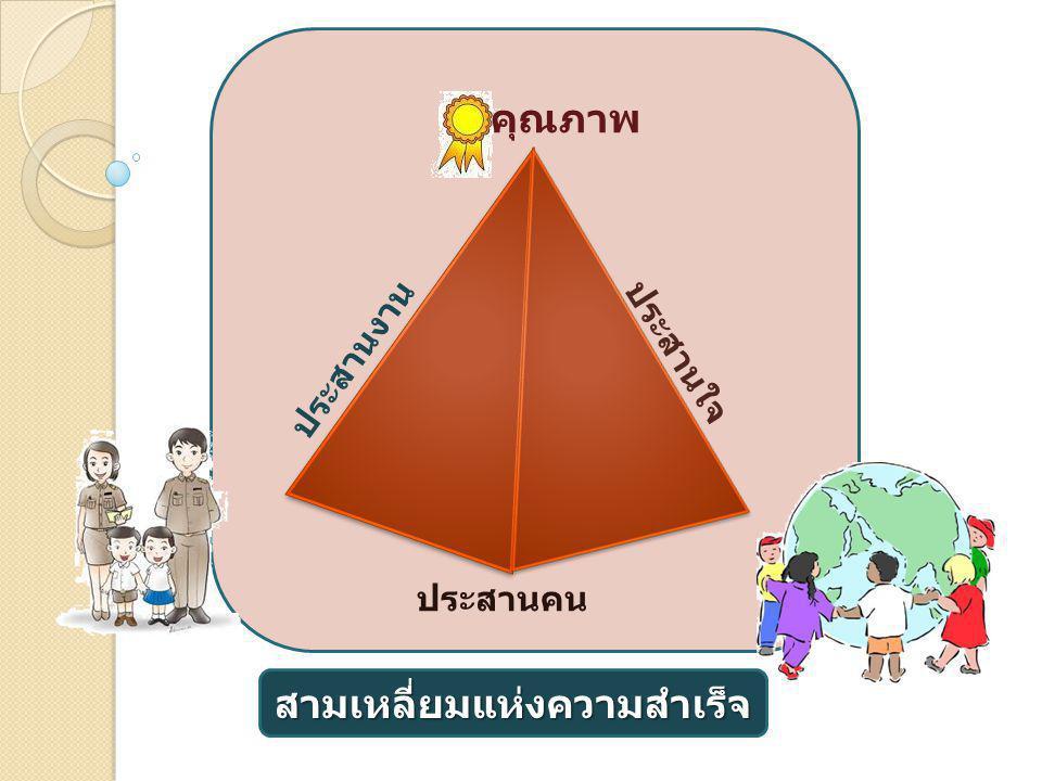สามเหลี่ยมแห่งความสำเร็จ