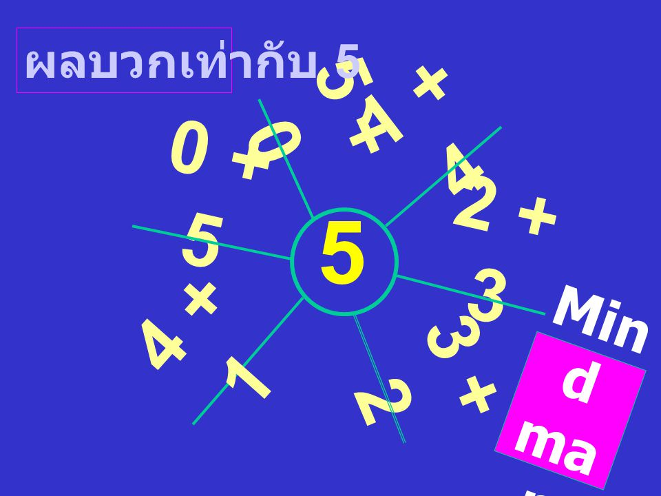 ผลบวกเท่ากับ 5 5 + 0 1 + 4 0 + 5 5 2 + 3 4 + 1 3 + 2 Mind map