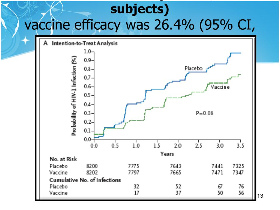 Intention-to-treat (ITT : 16,402 subjects) vaccine efficacy was 26