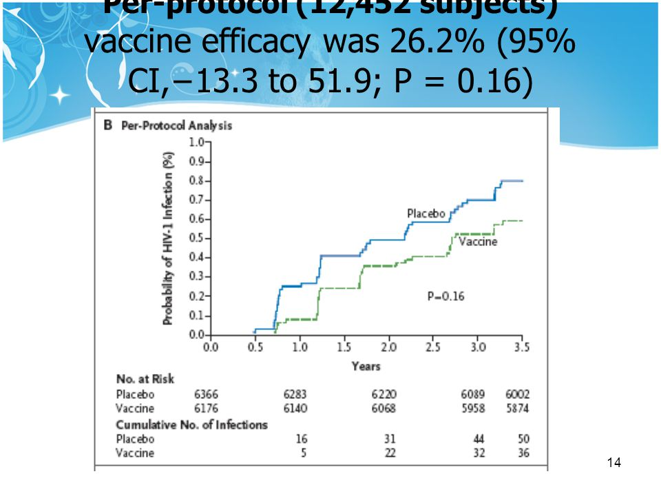 Per-protocol (12,452 subjects) vaccine efficacy was 26. 2% (95% CI,−13