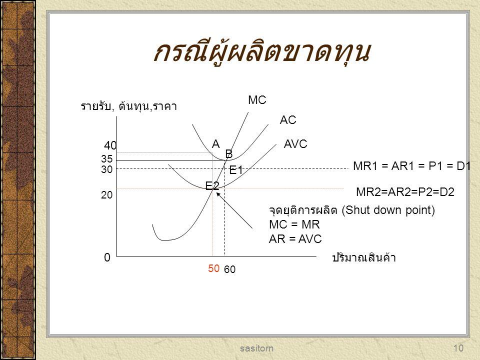 กรณีผู้ผลิตขาดทุน MC รายรับ, ต้นทุน,ราคา AC 40 A AVC B