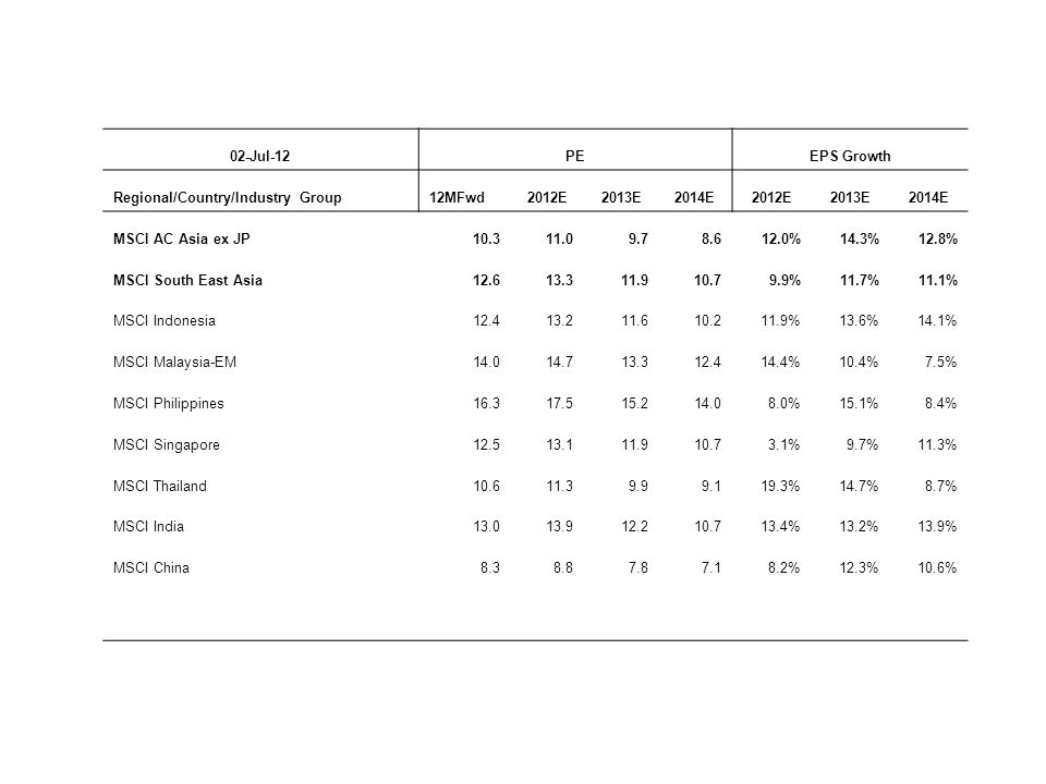 02-Jul-12 PE. EPS Growth. Regional/Country/Industry Group. 12MFwd. 2012E. 2013E. 2014E. MSCI AC Asia ex JP.