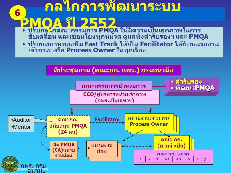 กลไกการพัฒนาระบบ PMQA ปี 2552
