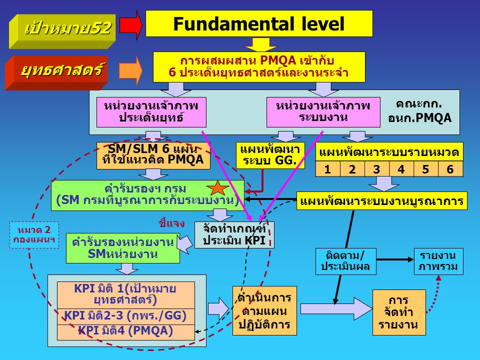 Fundamental level เป้าหมาย52 ยุทธศาสตร์