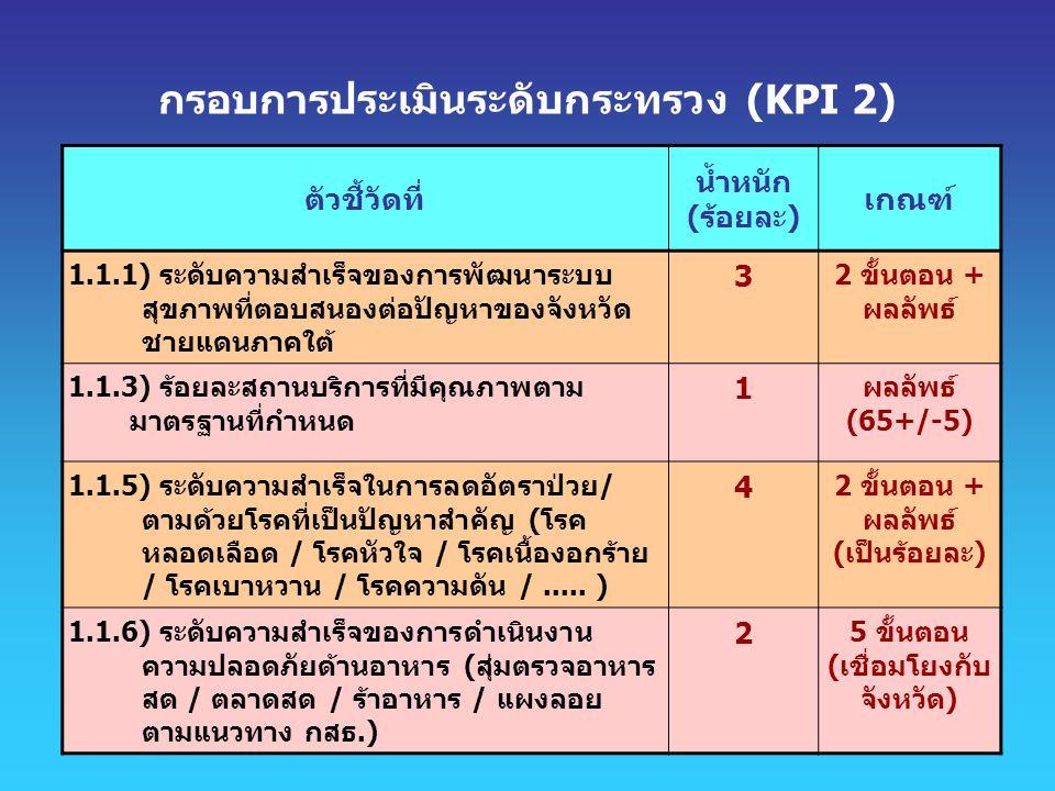 กรอบการประเมินระดับกระทรวง (KPI 2)