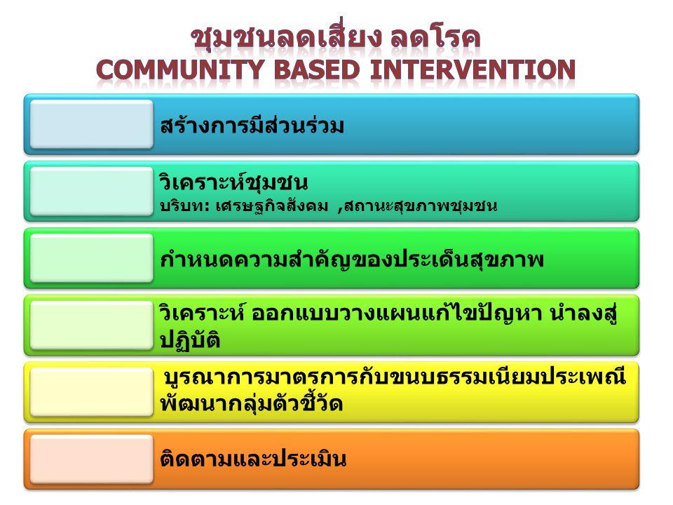 ชุมชนลดเสี่ยง ลดโรค community Based Intervention