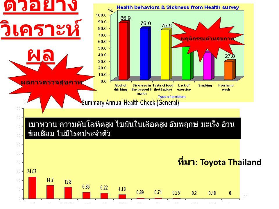 ตัวอย่าง วิเคราะห์ผล ที่มา: Toyota Thailand