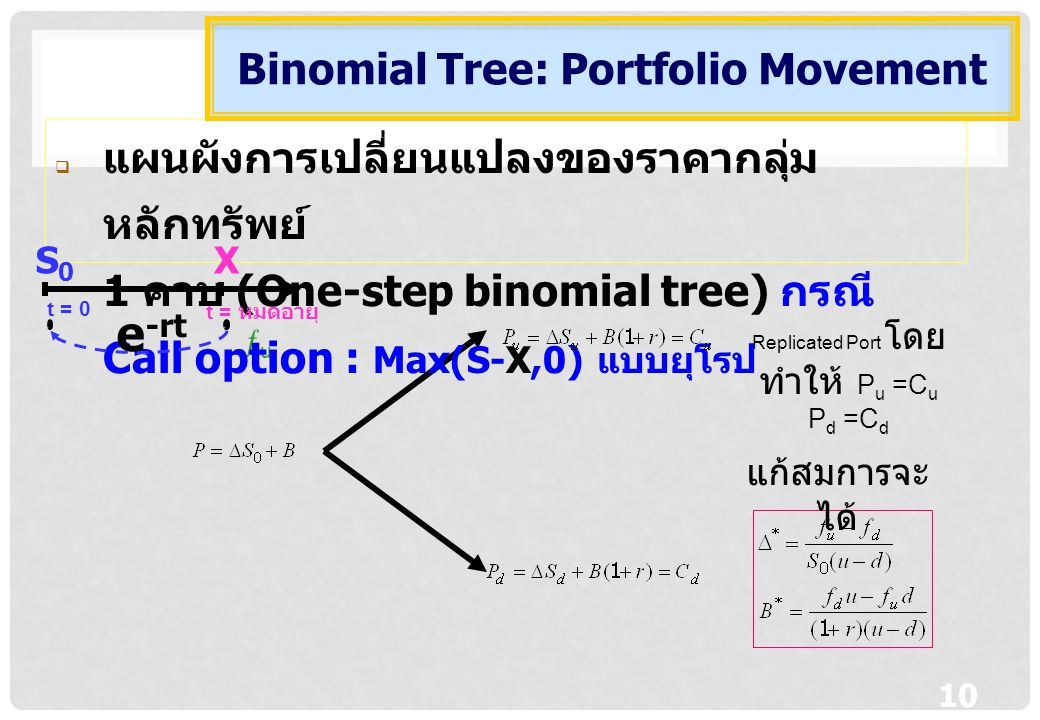 Binomial Tree: Portfolio Movement