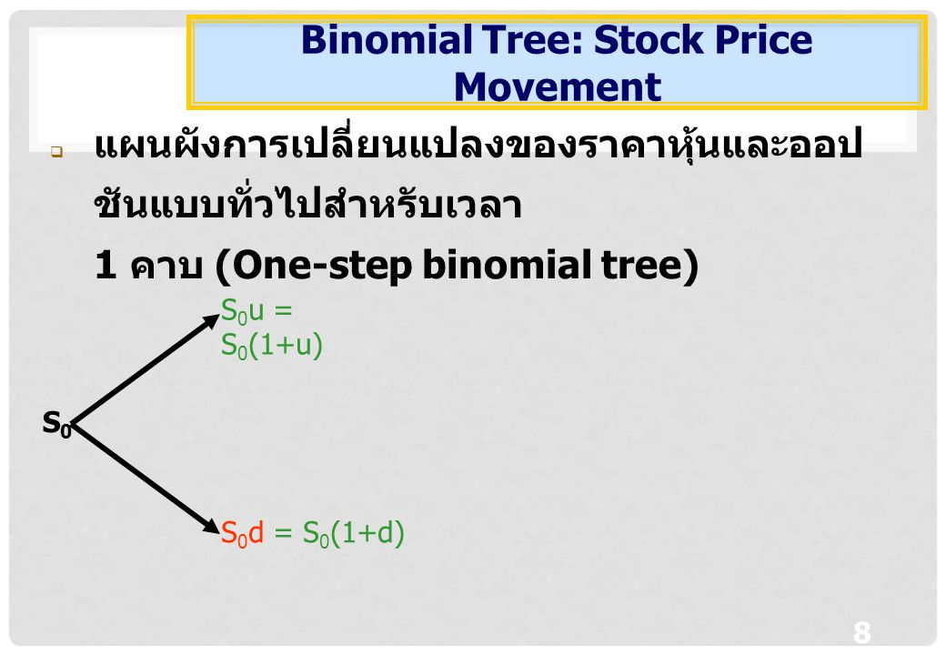 Binomial Tree: Stock Price Movement