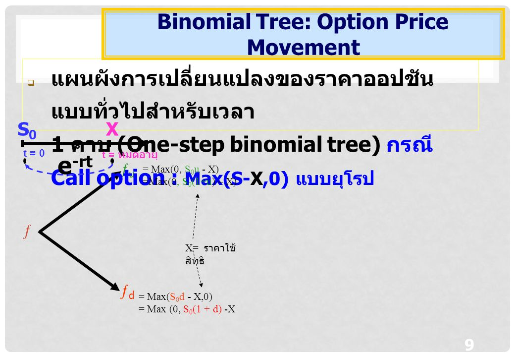 Binomial Tree: Option Price Movement