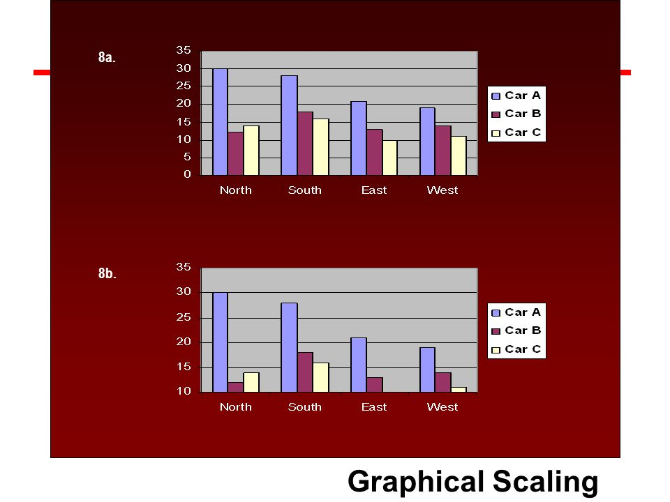 Graphical Scaling Bias