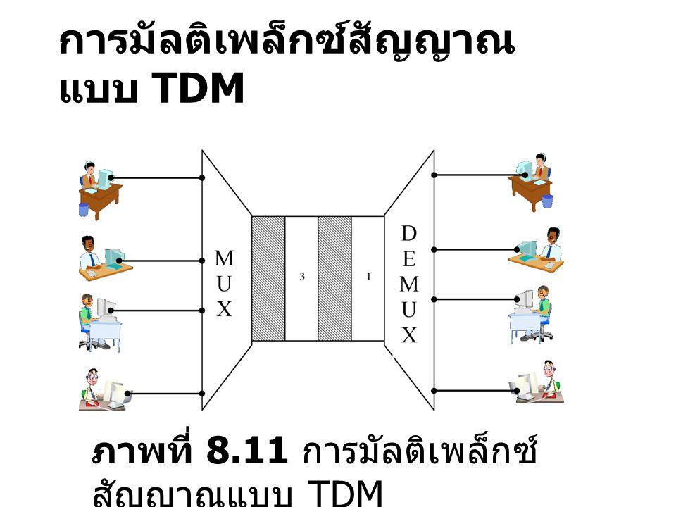 การมัลติเพล็กซ์สัญญาณแบบ TDM