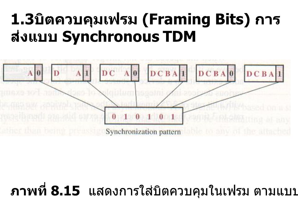 1.3บิตควบคุมเฟรม (Framing Bits) การส่งแบบ Synchronous TDM