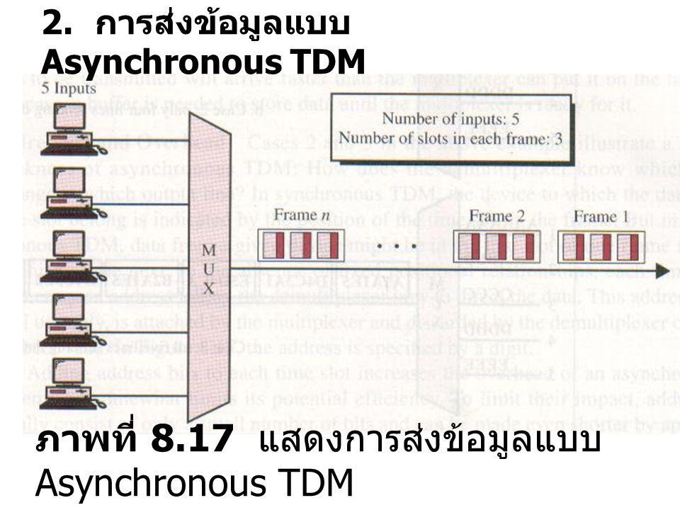 ภาพที่ 8.17 แสดงการส่งข้อมูลแบบ Asynchronous TDM