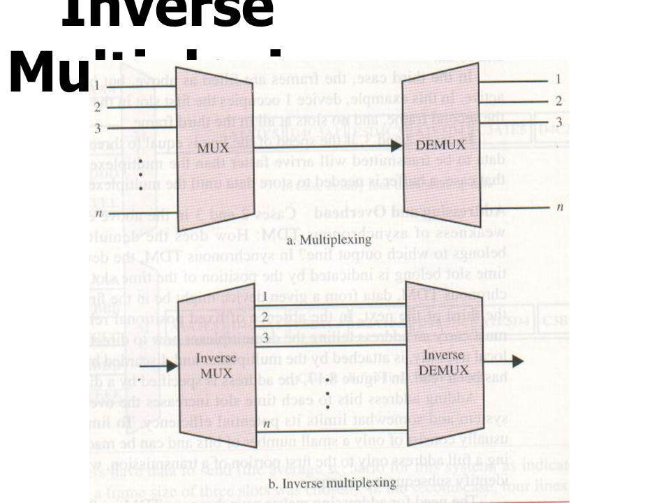 Inverse Multiplexing Inverse Multiplexing