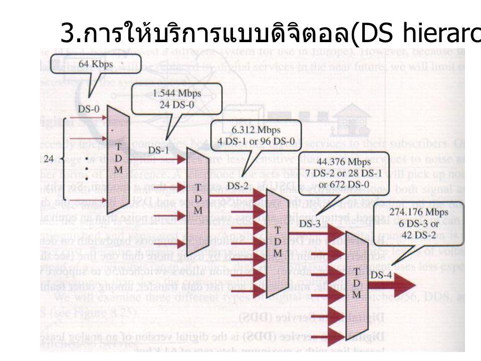 3.การให้บริการแบบดิจิตอล(DS hierarchy )