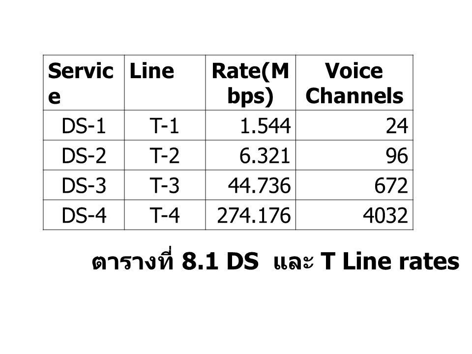 ตารางที่ 8.1 DS และ T Line rates