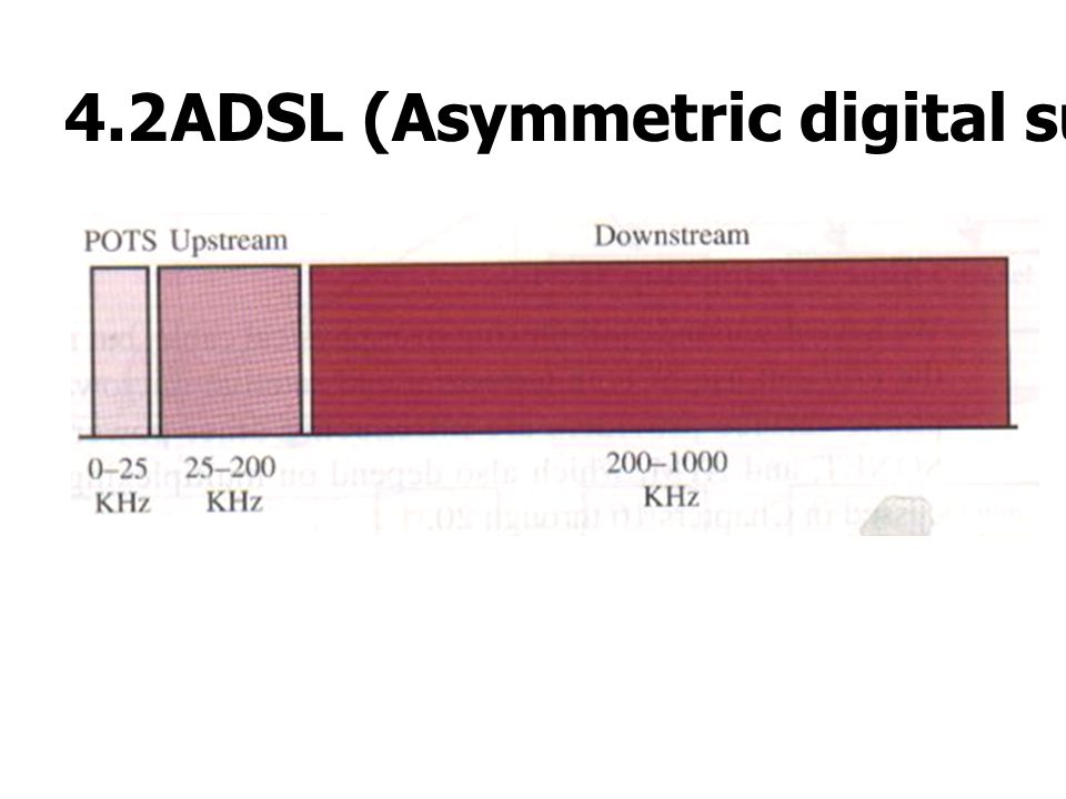 4.2 ADSL (Asymmetric digital subscriber line)