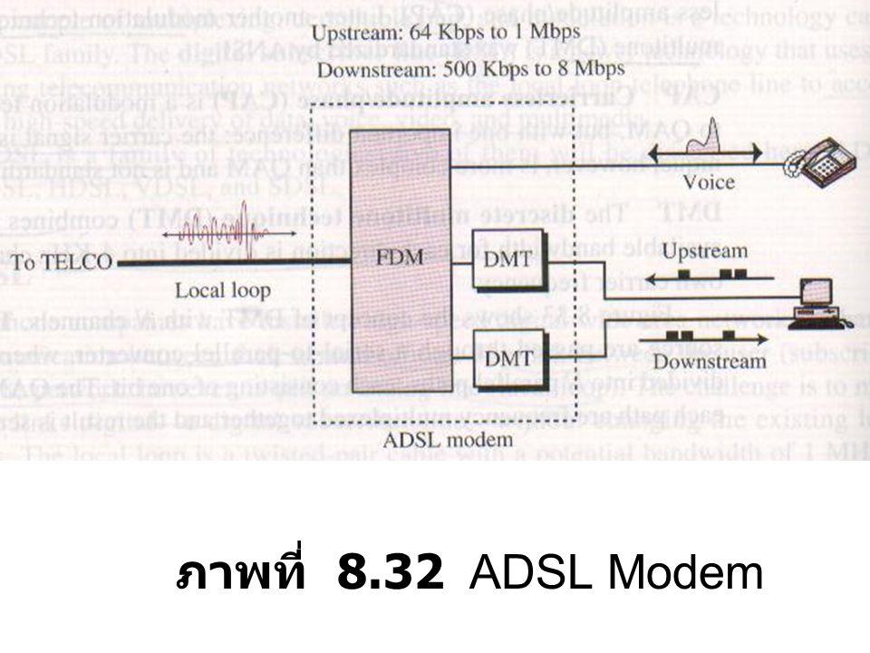 ภาพที่ 8.32 ADSL Modem