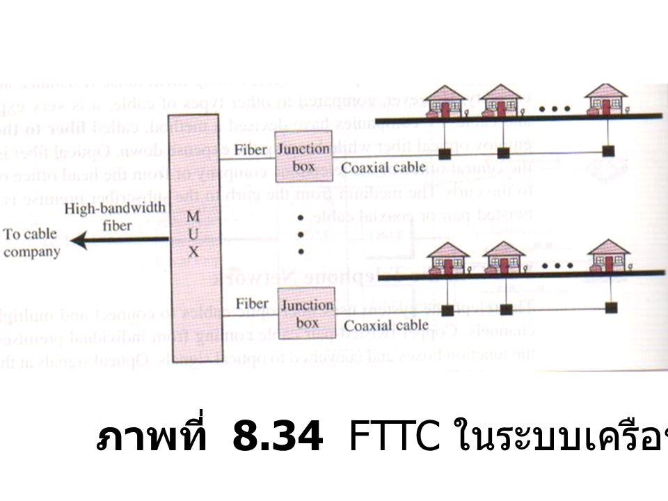 ภาพที่ 8.34 FTTC ในระบบเครือข่ายเคเบิลทีวี