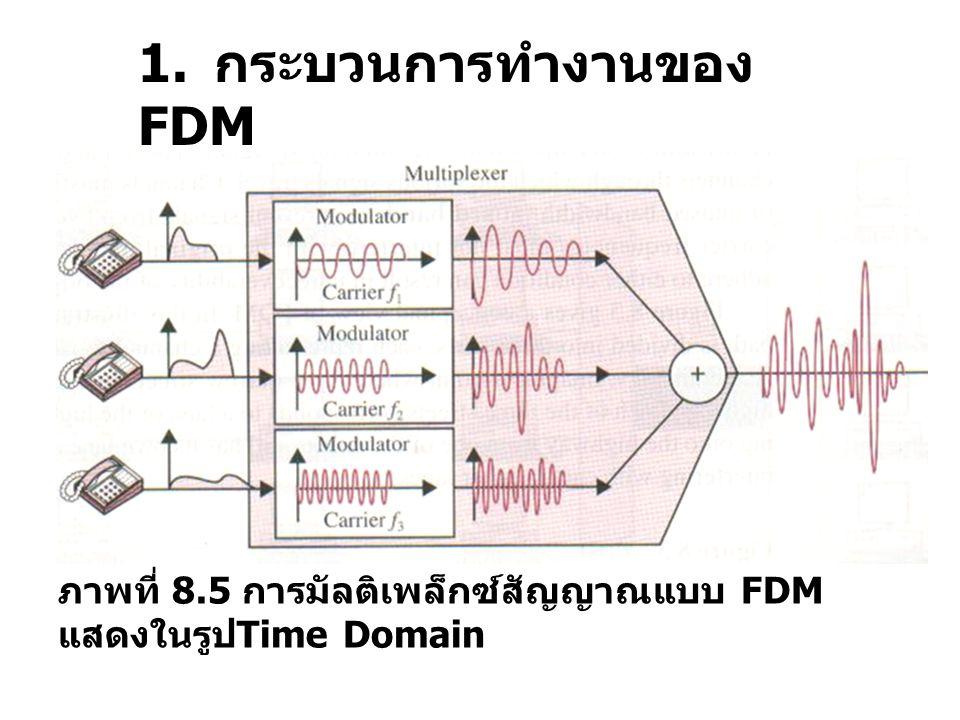 1. กระบวนการทำงานของ FDM