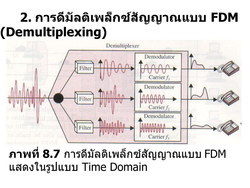 2. การดีมัลติเพล็กซ์สัญญาณแบบ FDM (Demultiplexing)