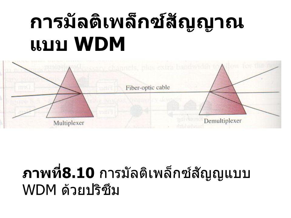 การมัลติเพล็กซ์สัญญาณแบบ WDM