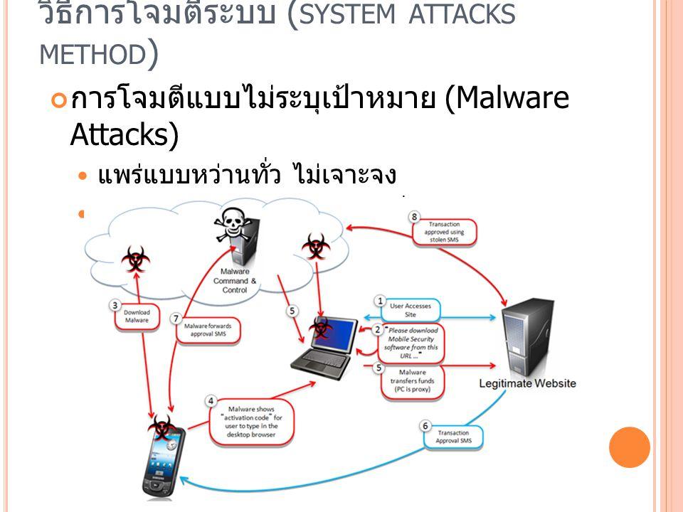 วิธีการโจมตีระบบ (system attacks method)